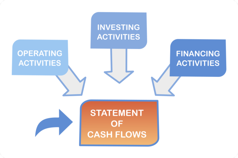 Cash Flow Statement and Management